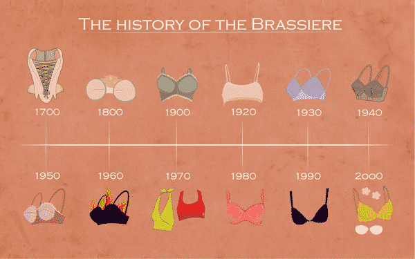 history of the brassiere